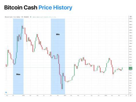 The price of maxcoin for each day of 2020. Bitcoin (BTC) Price Prediction , , | PrimeXBT