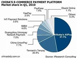China's 89% e-commerce revenue from B2B