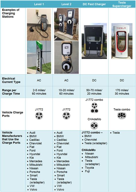 Electric Car Options by Electric Vehicle Charging Options In The U S