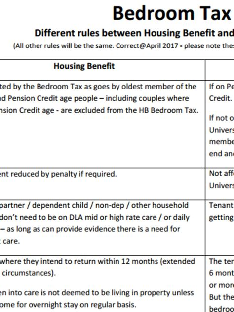 Bedroom Tax And Regulations by Bedroom Tax