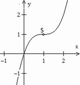 Steigung Einer Parabel Berechnen : kubische parabel ~ Themetempest.com Abrechnung