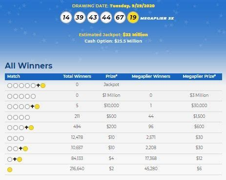 This has increased the upcoming jackpot prize to us$ 24 million on friday, september 25. Mega Millions Lottery Numbers For Sept 29 2020; Check ...