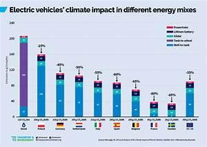 Co2 Emission Auto Berechnen : high emission power for evs still lower carbon than diesel ~ Themetempest.com Abrechnung