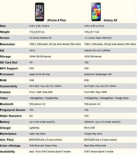 iphone 6 plus vs galaxy s5 a detailed comparison bgr