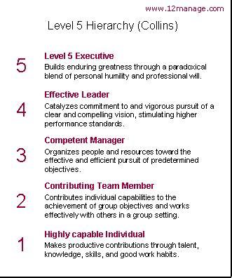 level  leadership liderstvo  urovnya jim collins