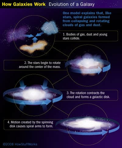 How Is The Milky Way Formed by Galaxy Formation Galaxy Formation Howstuffworks