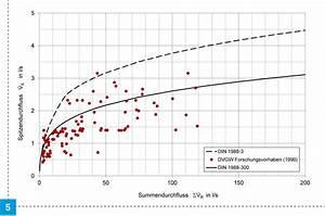 Volumenstrom Berechnen Druck : ermittlung der rohrdurchmesser sbz ~ Themetempest.com Abrechnung