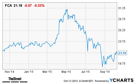 Chrysler Stock Price by Fiat Chrysler Fcau Stock Up On Ipo Price Range