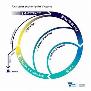 Shifting Victoria To A Circular Economy    Engage Victoria