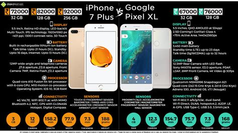 apple iphone 7 plus vs pixel xl