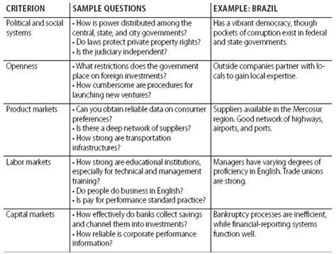 strategies  fit emerging markets