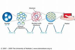Structure Of Matter 2nd Edition