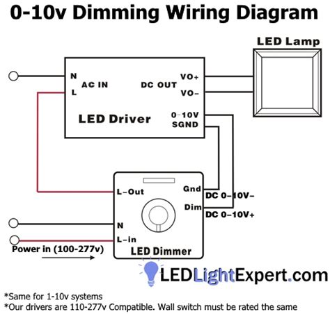 led dimming does not to be so big