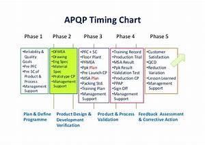 Apqp 2nd Edition