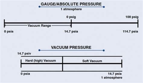Vacuum Vs Pressure by Setra Systems Web What S The Difference Between Psi