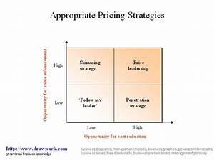 Pricing Strategies Business Diagram |authorSTREAM