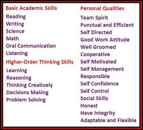Qualities For A by Employability Skills