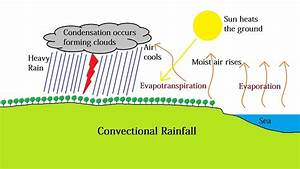 Convectional Rainfall And The Intertropical Convergence