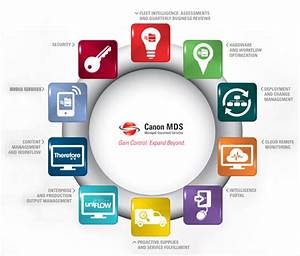 canon managed document services With document management companies in usa