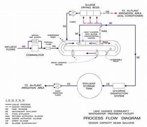 Lake Hughes Process Flow