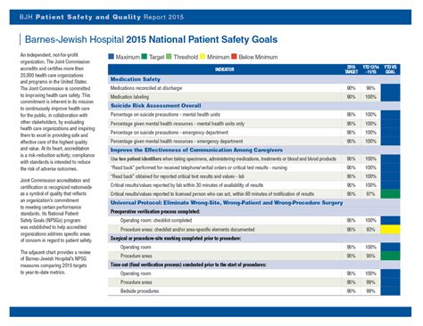 barnes hospital phone number national patient safety goals patient safety quality