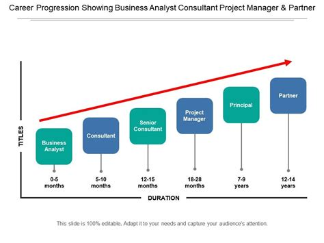 career progression showing business analyst consultant