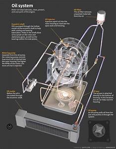 How Do Wankel Rotary Engines Work  An In