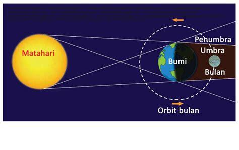 Gerhana bulan tidak terjadi setiap bulan karena orbit bulan miring sekitar lima derajat dibandingkan dengan orbit bumi di sekitar matahari. SMART QUEEN CLUB: Gerhana Bulan Kelas 6 Tema 8 Hal 83-86