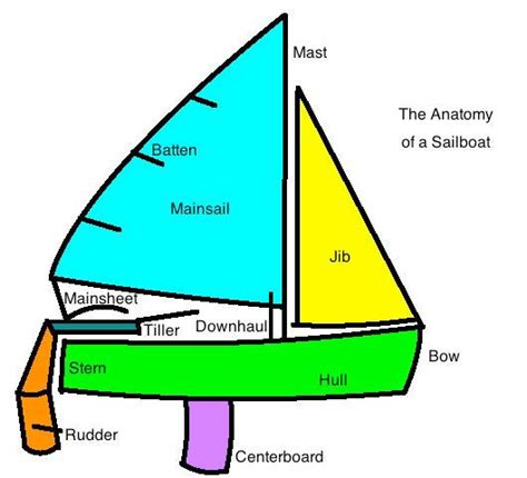 Boat Building Terms And Definitions by Parts Of A Jib Sail Diagram Of A 420 Sailboat Sailing