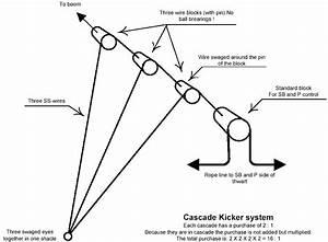Kicker And Outhaul