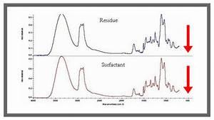 Ftir Spectra Interpretation Table