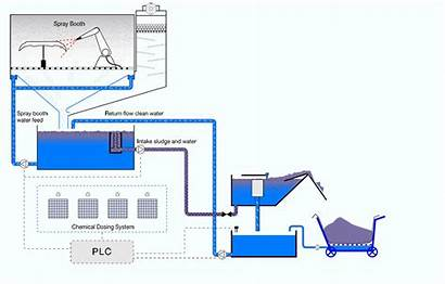Animation Removal Process Sludge Technical Diagram Chemical