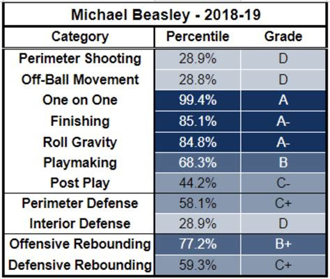 muscala lakers mike worth index beasley michael grades talent let season start