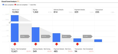 deep dive   product funnel performance