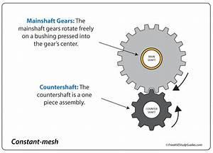 Manual Transmission Countershafts