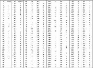 Der ASCII-Code - Übung Grundlagen der Informatik
