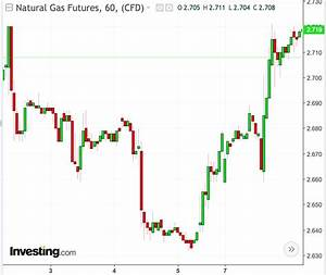 Dgaz Chart Natural Gas Prices Closed Higher Monday Fueled By Higher
