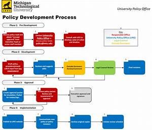 Policy Process At