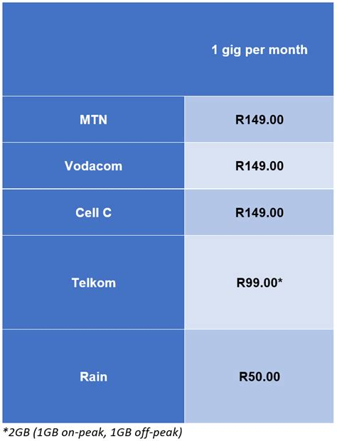 At R50 For 1 Gig This Is Sas Cheapest Data Network It