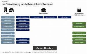Kosten Hausbau Berechnen : haus bauen mit welchen kosten m ssen sie rechnen ~ Themetempest.com Abrechnung