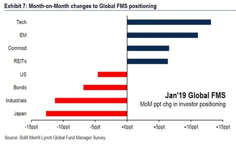 Investors Haven't Been This Bearish About Global Profits Since The Financial Crisis, Say Baml