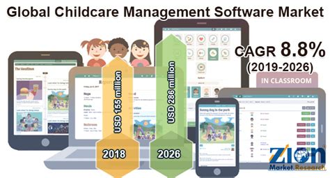 global childcare management software market size
