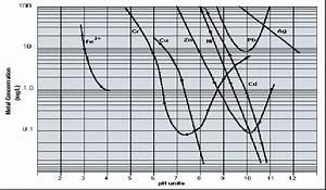 Solubility Curve For Hydroxide Precipitation