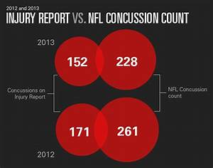 What We Ve Learned From Two Years Of Tracking Nfl