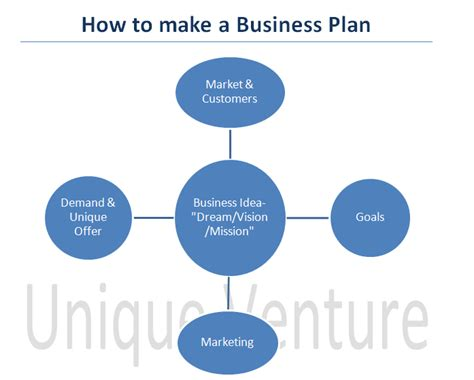 How To Make A Business Plan  Unique Ventures
