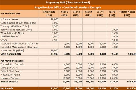 cost benefit analysis template 5 cost benefit analysis templates word excel pdf templates