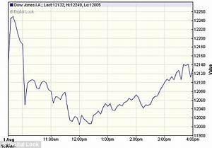 US debt deal: Dow plummets after weak manufacturing report ...