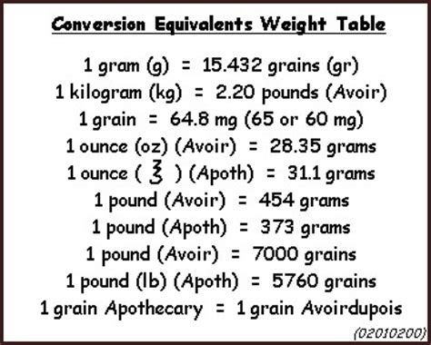 calculations weights  measures