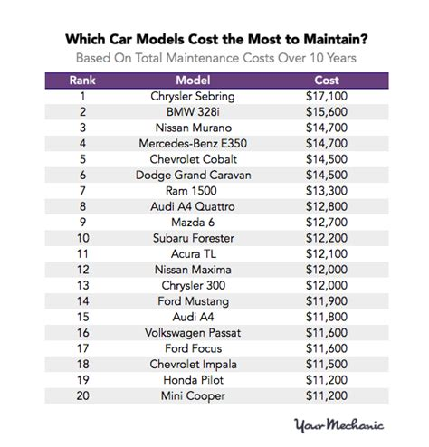 Least Expensive Cars To Repair by These Are The Most And Least Expensive Cars To Maintain