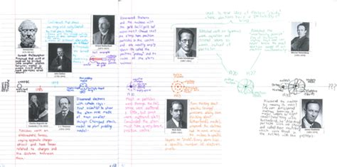 Atomic Theory Timeline Teaching Resources